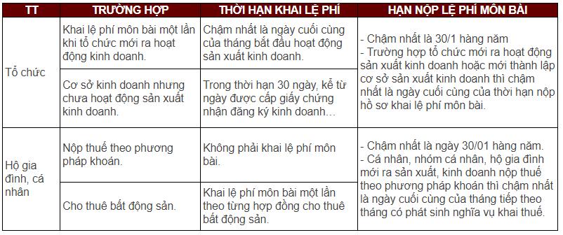muc-xu-phat-nop-cham-le-phi-mon-bai-doanh-nghiep-moi-nhat