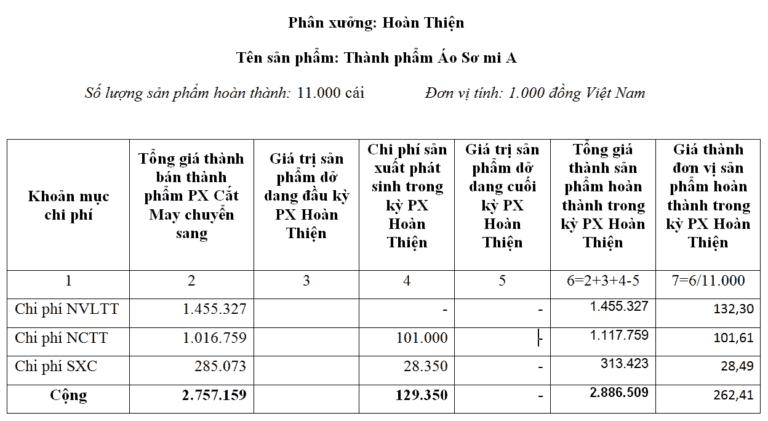 bảng tính giá thành thành phẩm ở phân xưởng Hoàn Thiện