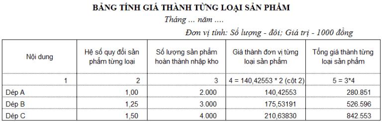 bảng tính giá thành đơn vị và tổng giá thành từng loại sản phẩm