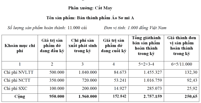 bảng tính giá thành bán thành phẩm ở phân xưởng Cắt May