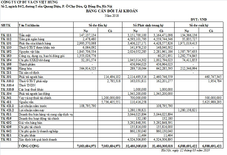 bảng cân đối tài khoản