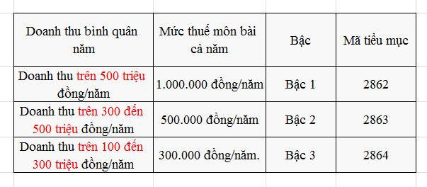 kê khai thuế môn bài