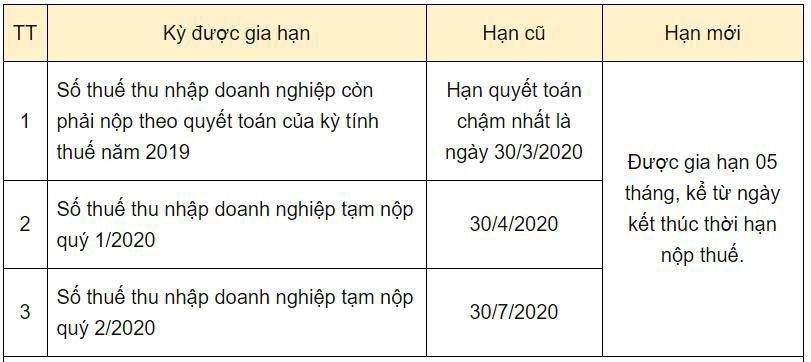 gia hạn nộp thuế năm 2020