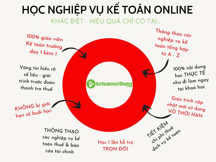 học nghiệp vụ kế toán online